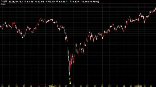 DOW.US_Dow_www.Phoenix.Fund